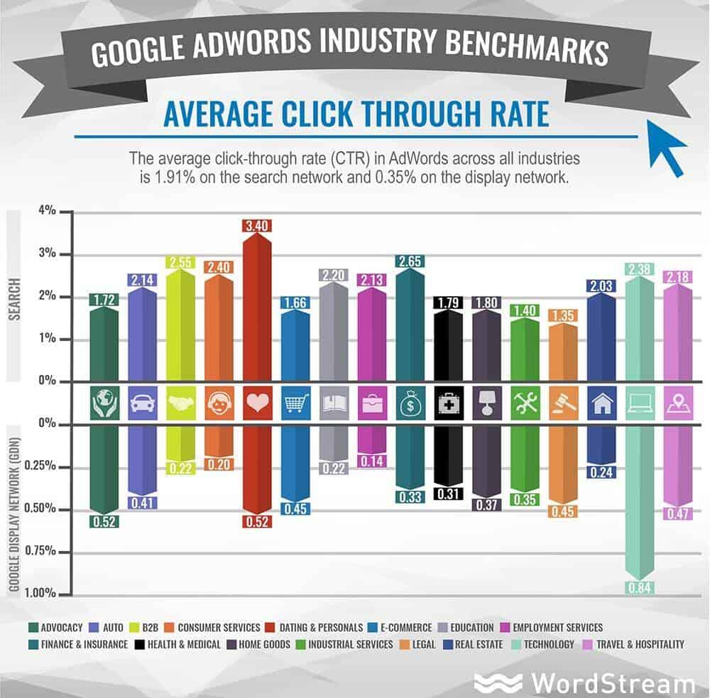 graph showing Adwords CTR (Search and Display) for various industries