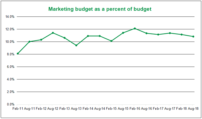 graph of marketing budget as a percentage of cost