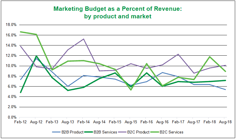 graph showing marketing budget as percent of revenue by product and market