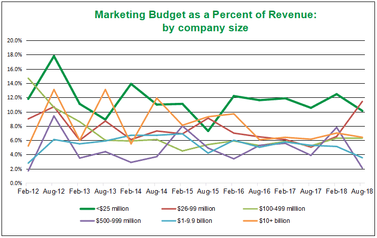 graph showing marketing budget as percent of revenue by company size