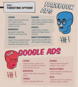 extract from an infographic showing how Google Ads and Facebook Ads compare. Links to complete infographic.