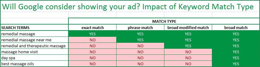 chart showing selection of keywords and which match type they show ads for