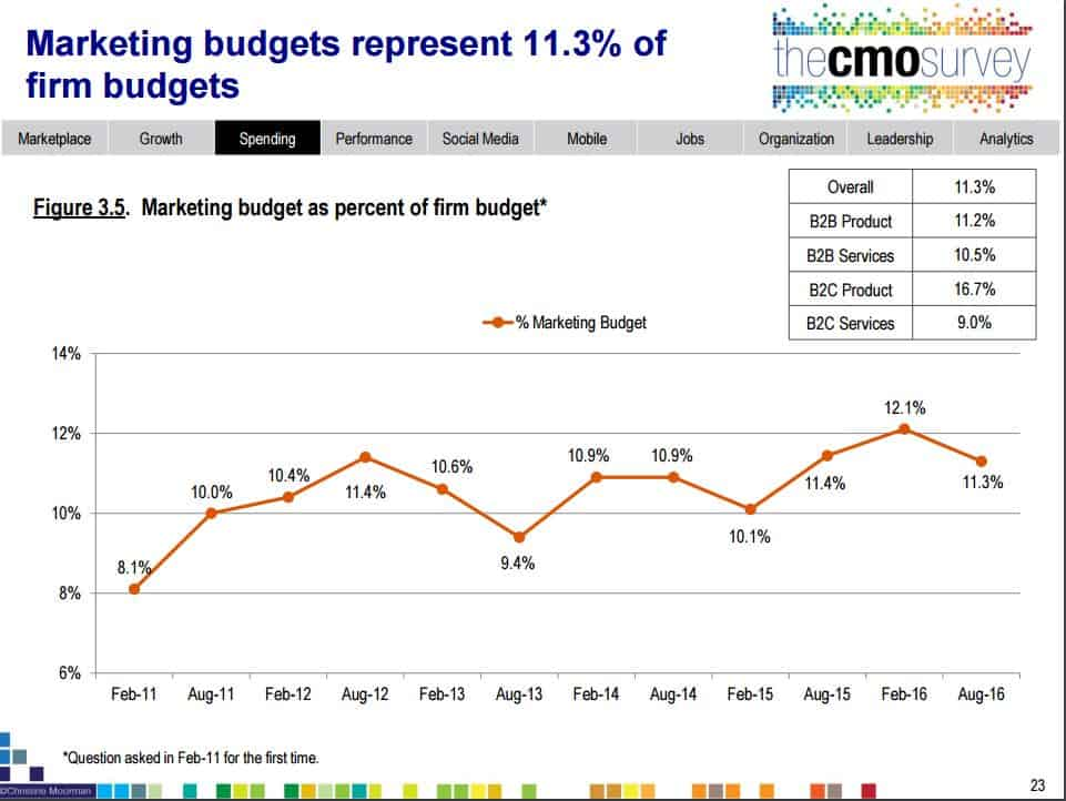 graph of marketing budget as a percentage of cost, rising gradually from 8.1% in 2011 to 11.3% in 2016