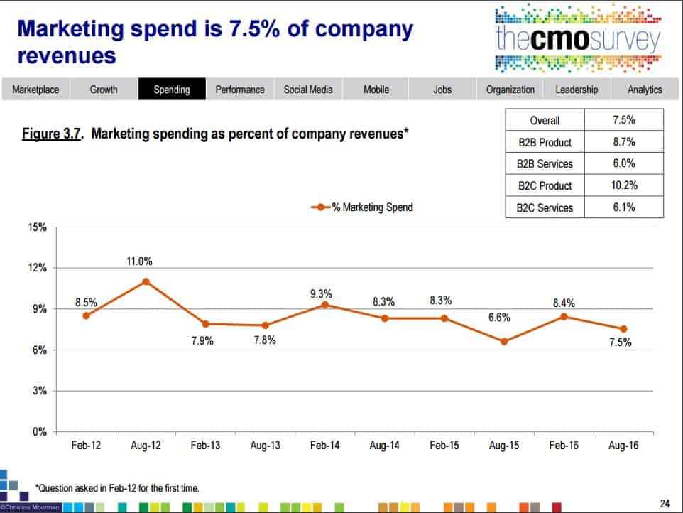 graph showing marketing budget as a percentage of revenue