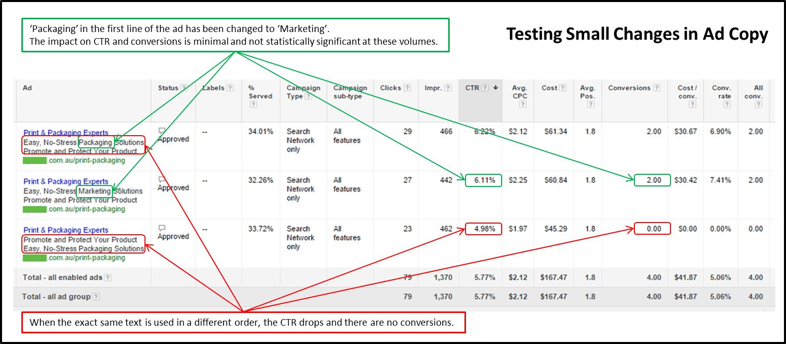 Adwords report showing performance of three very similar ads