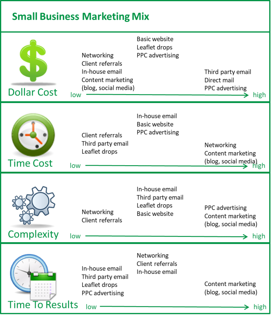 Diagram comparing the most effective marketing strategies in terms of cost, time cost, complexity and time to results.
