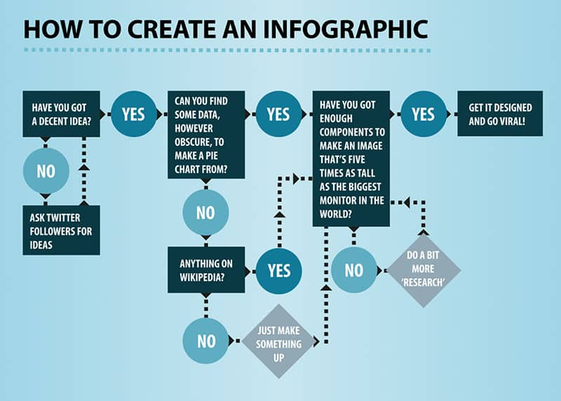 tongue-in-cheek diagram about creating infographics