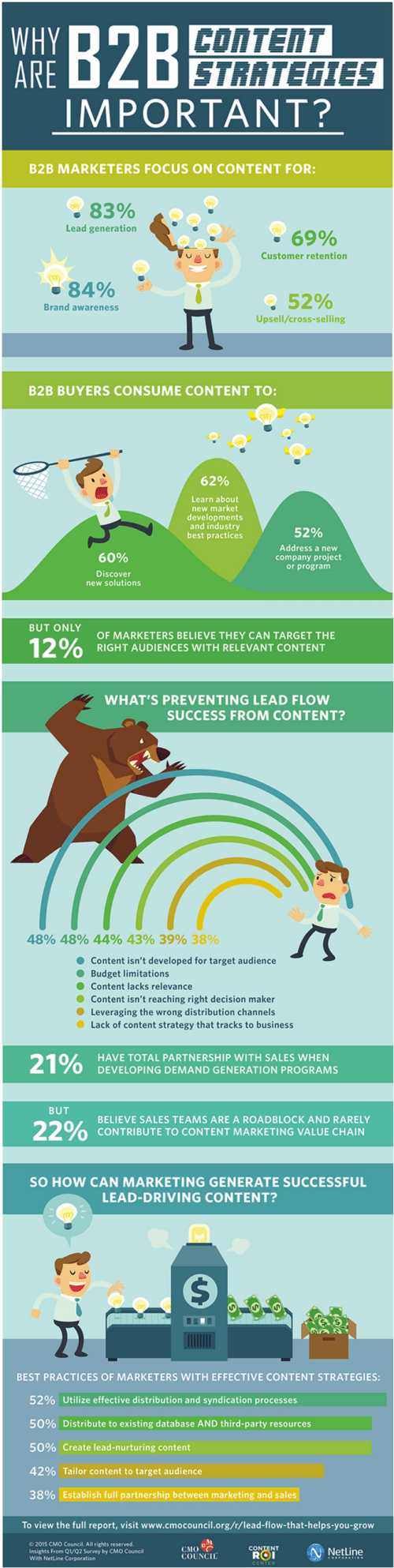 infographic-cmo-b2b-content-strategies