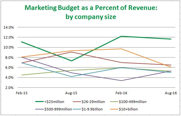 graph showing marketing budget as a percent of revenue for businesses of various annual revenue bands