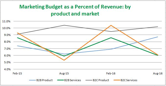 graph showing marketing budget as a percent of revenue for B2B services, B2B product, B2C services and B2C product companies