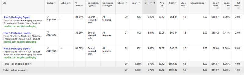Marketing Data - Adwords Ad Copy Statistics