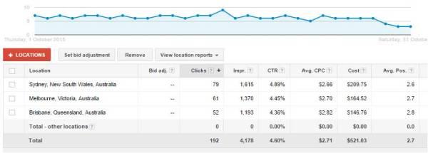 Marketing Data - Adwords full month data