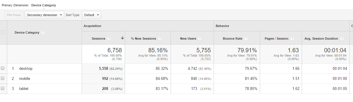 screenshot showing detailed results of a Google Analytics mobile overview report. Key figures are explained in the text.