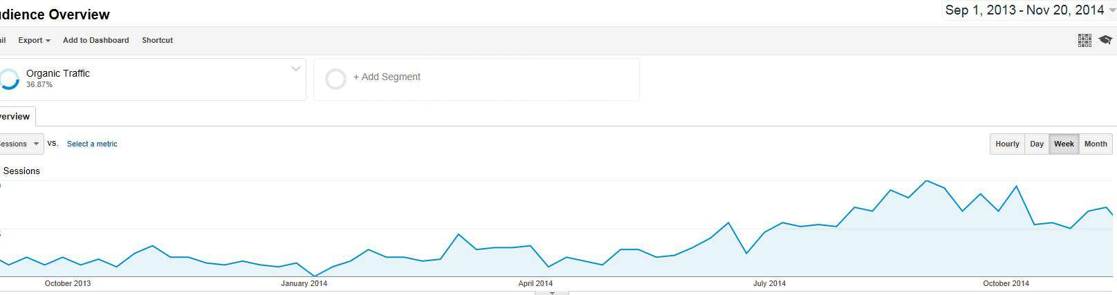 small-business-blogging-xpadite-organic-search-traffic