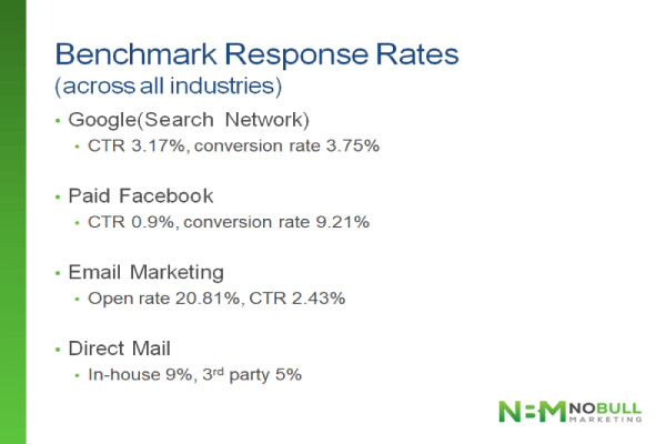 Image of benchmark response rate