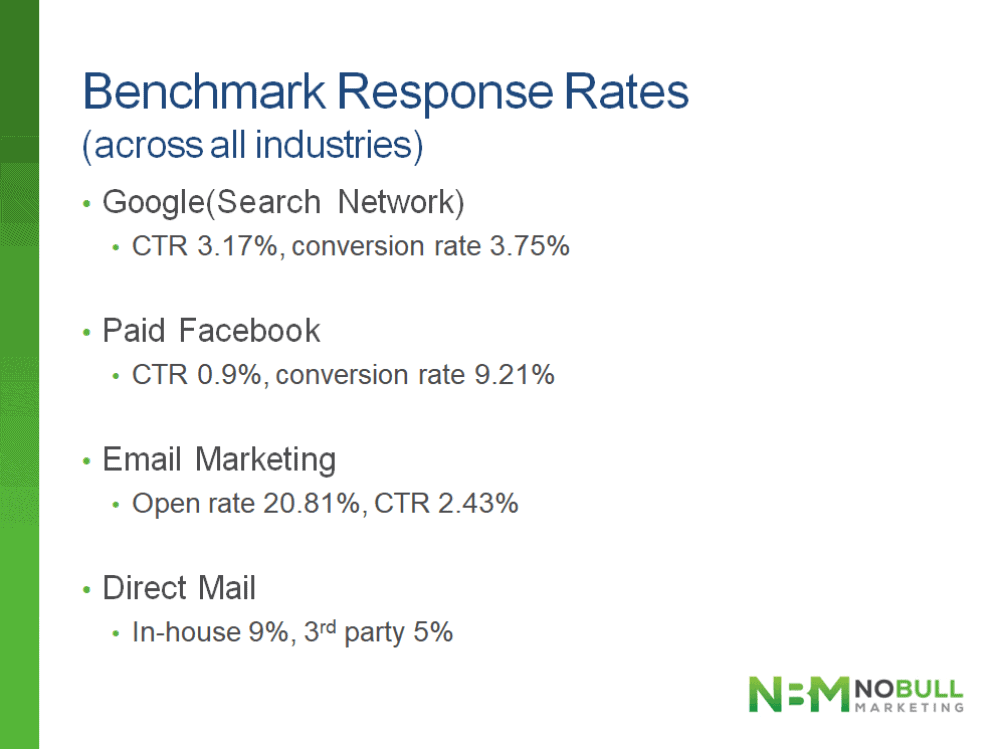 direct-response-channels-benchmark-response-rates