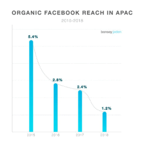 Image of organic facebook reach apac rate graph