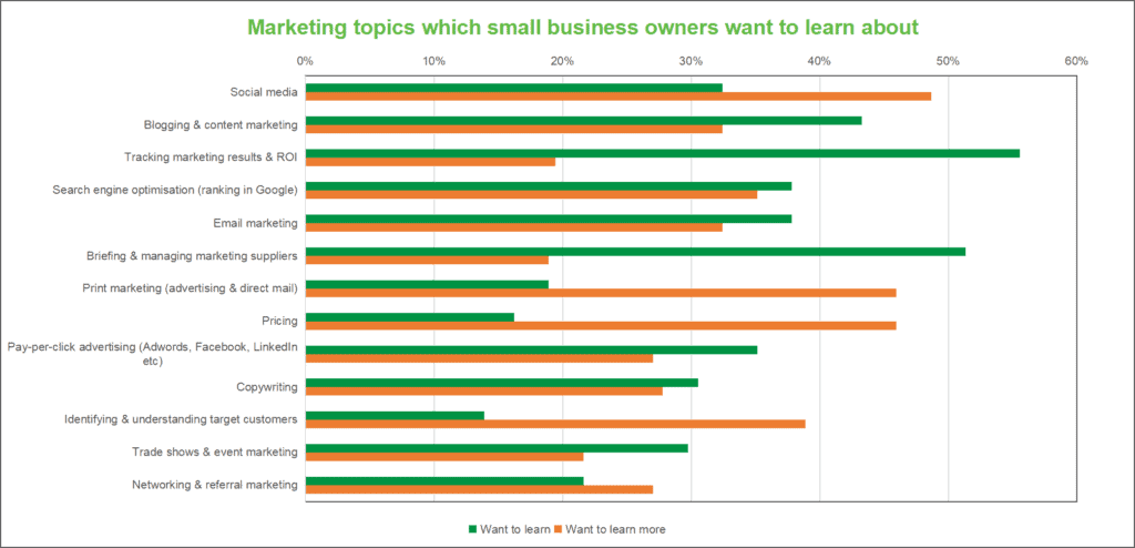 marketing topics percentage small business want to learn