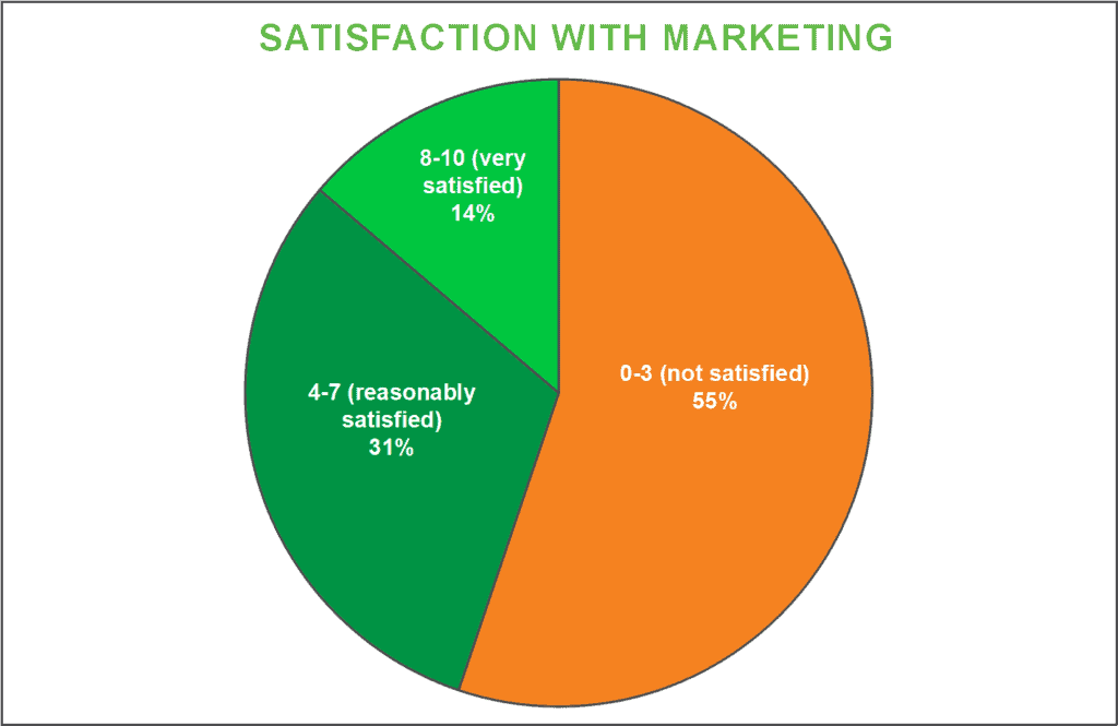 marketing satisfaction rate