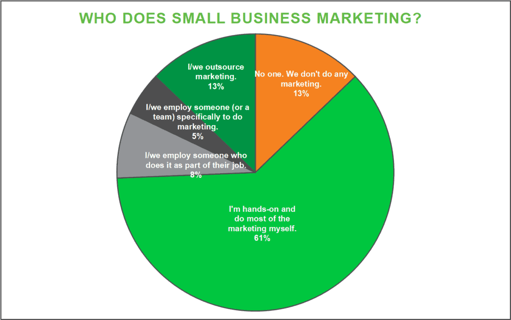 chart-who-does-small-business-marketing