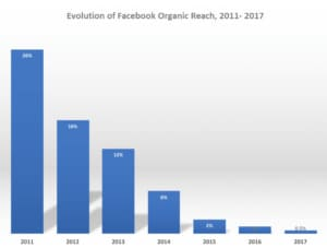 chart showing that organic reach on Facebook declined from 26% in 2011 to 0.5% in 2017