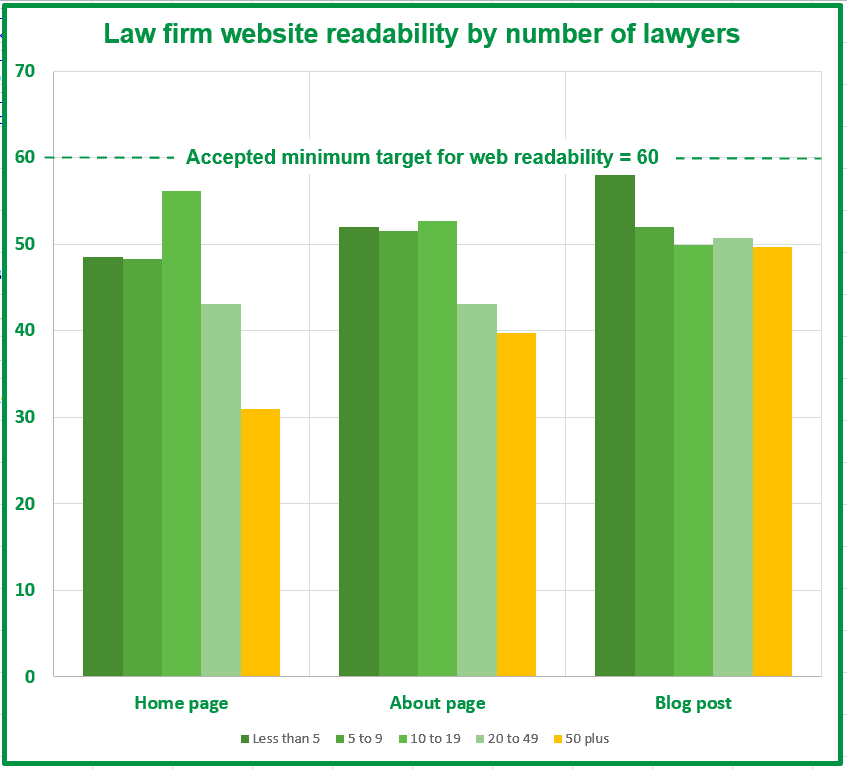 legal-website-readability-by-company-size