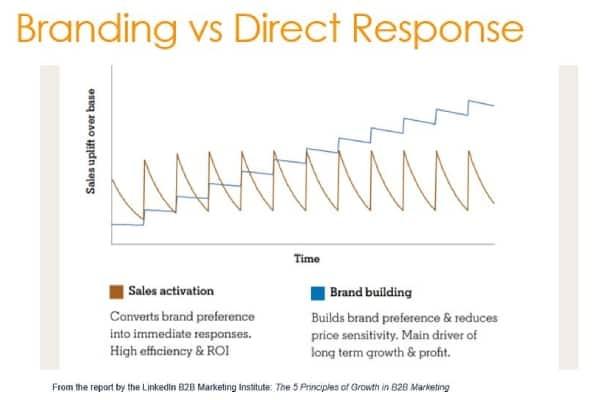 branding-vs-direct-response