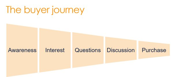 buyer-journey