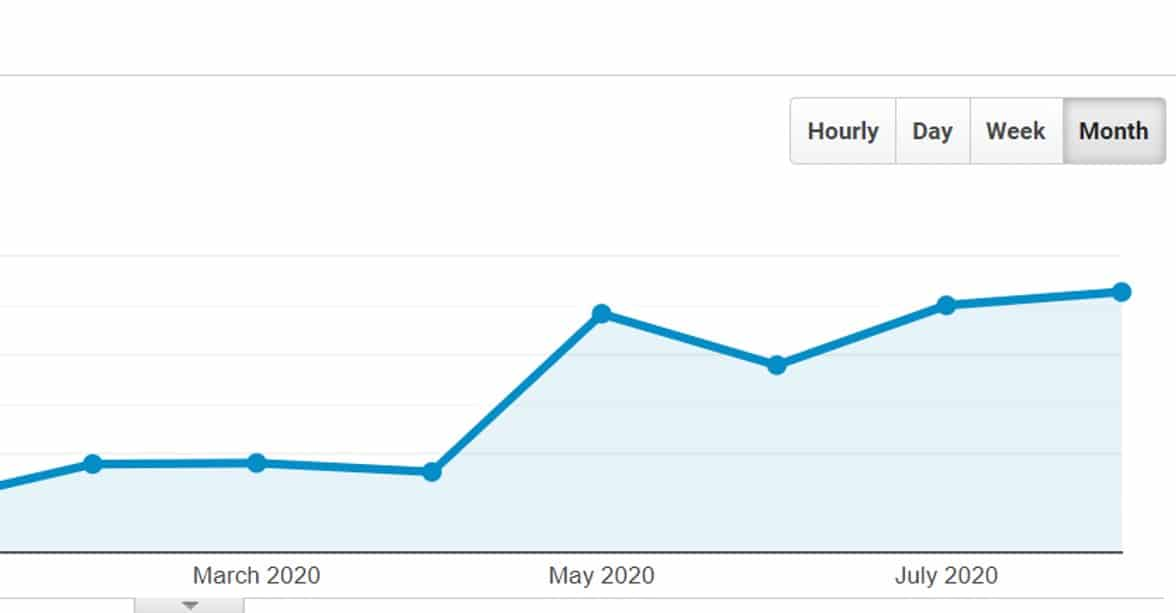 Google-analytics-traffic-growth
