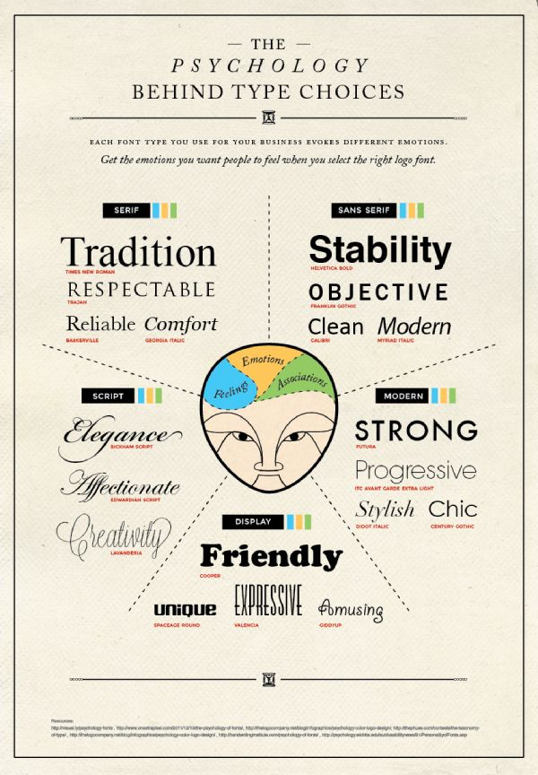 psychology behind font type choices