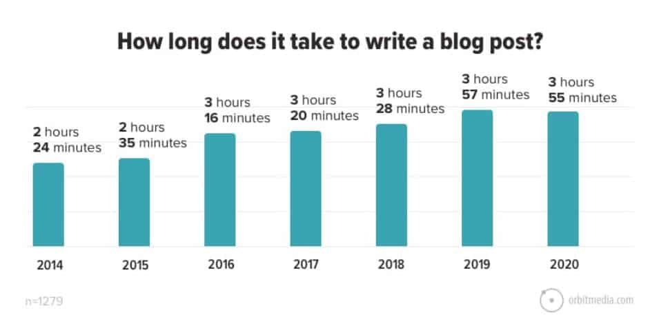 Writing blogs get longer over the years - survey from Orbitmedia
