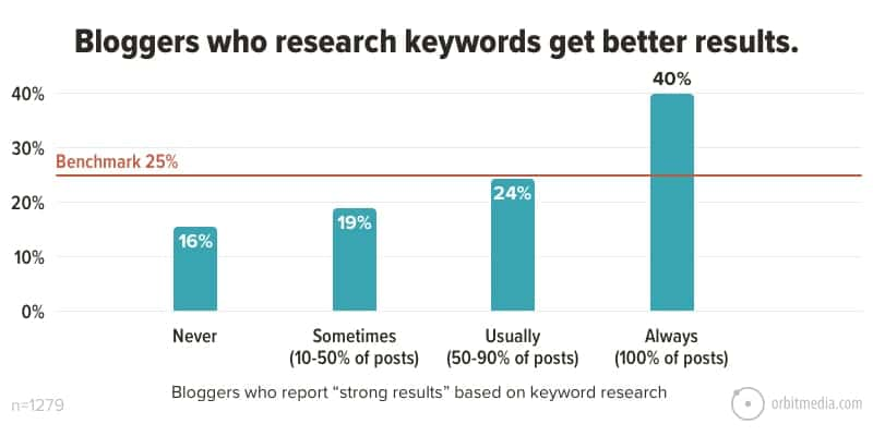 blogging-tip-adding-keyword-research-get-better-results