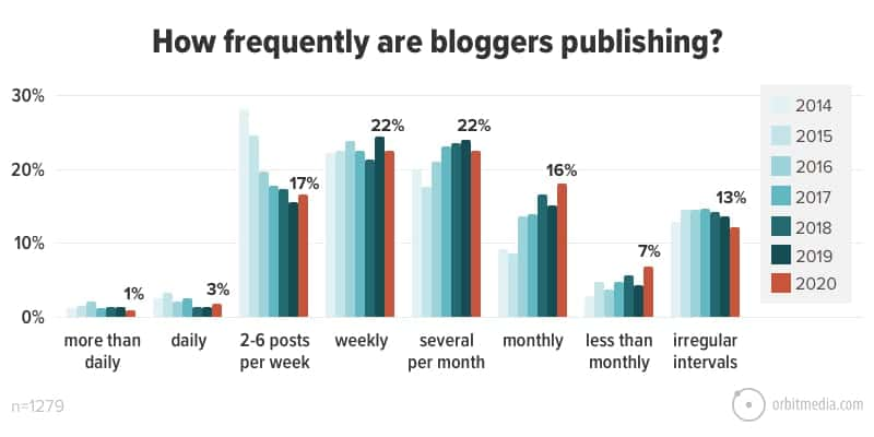 how-frequently-bloggers-are-publishing