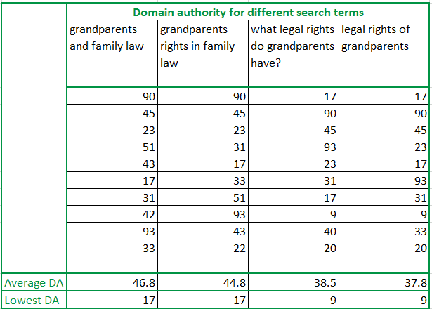 domain-authority-search-results