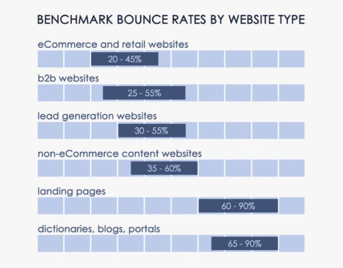 benchmark-bounce-rate-by-website-types-by-CXL