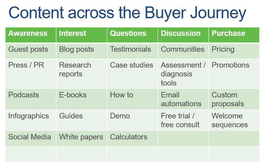 Content-Marketing-Buyer-Journey-Summary