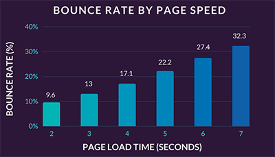 bounce-rate-by-page-speed