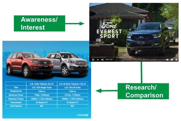car-ad-video-vs-written-content-buyer-journey