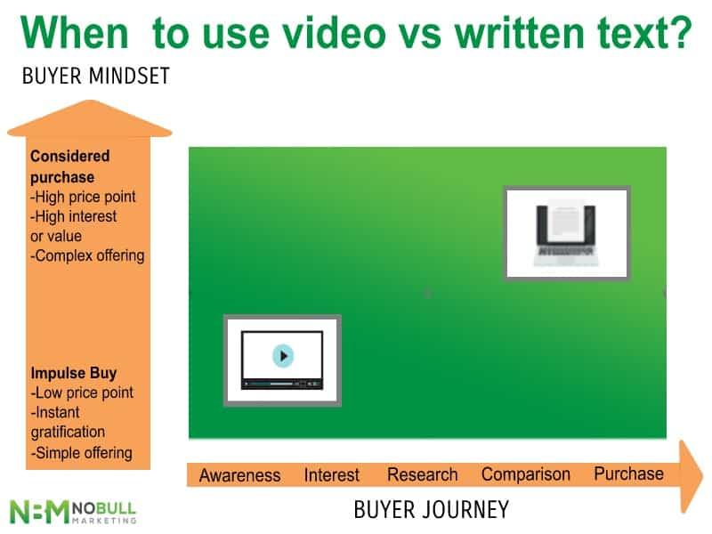 when-to-use-video-vs-written-content-diagram