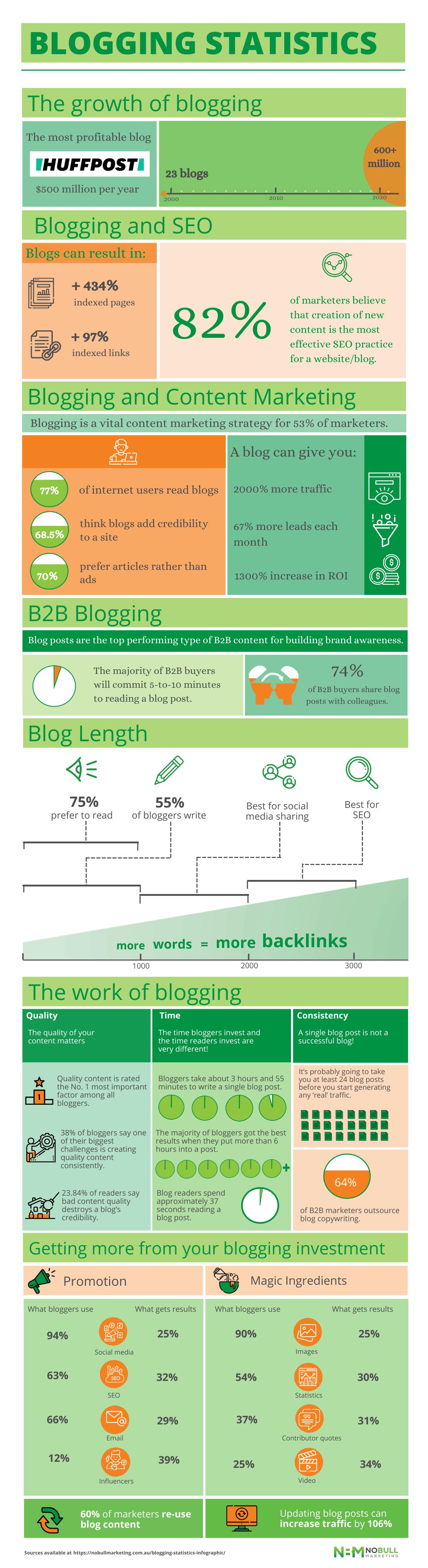 blogging-statistics-infographic
